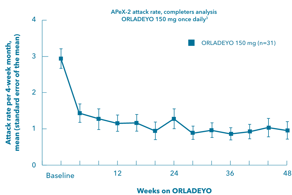 Reduction in APeX-2 mean attack rates over 48 weeks of treatment with ORLADEYO™