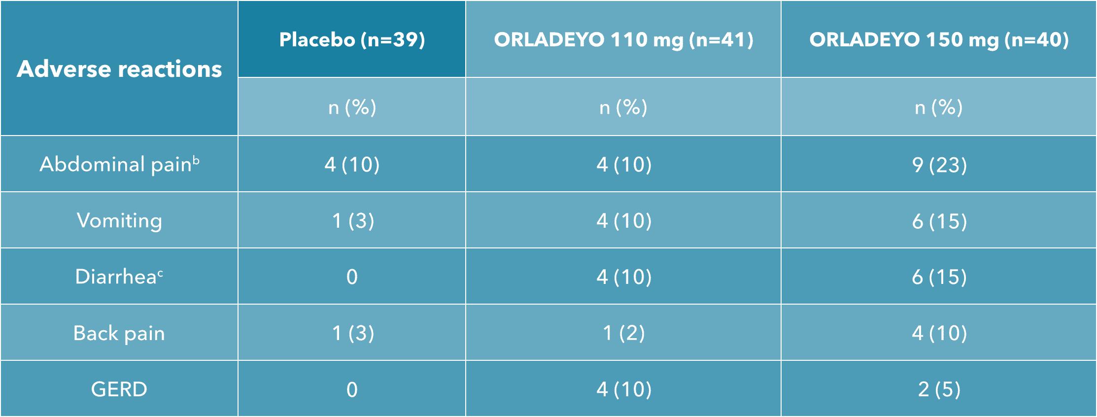 ORLADEYO™ APeX-2 study adverse reaction summary