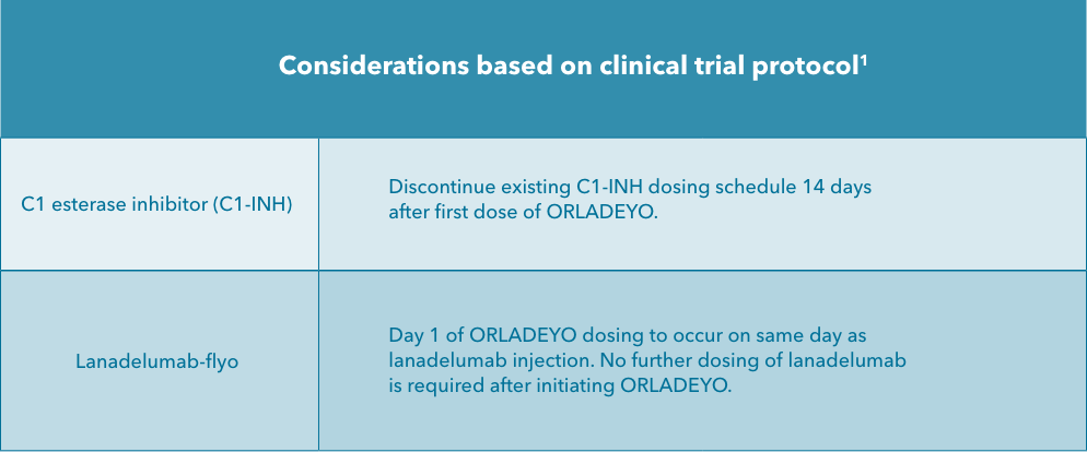 ORLADEYO™ switch considerations summary for HCPs